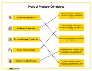 Types of Producer Companies.jpg